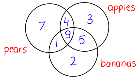 Tree and Venn diagrams