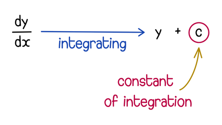 Constant of integration