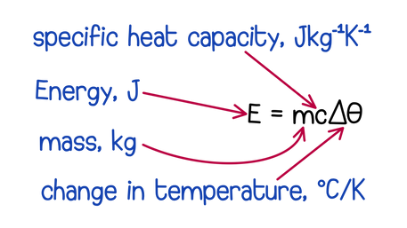Energy with temperature changes