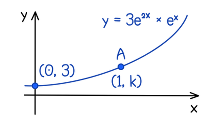 AQA A-level Maths Exponentials The graph of y = 3e²ˣ × eˣ is provided. Calculate the y-coordinate of the point A to 3 significant figures.