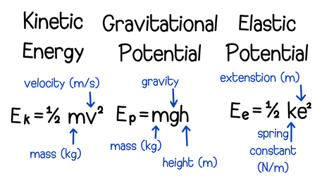 Energy changes by forces