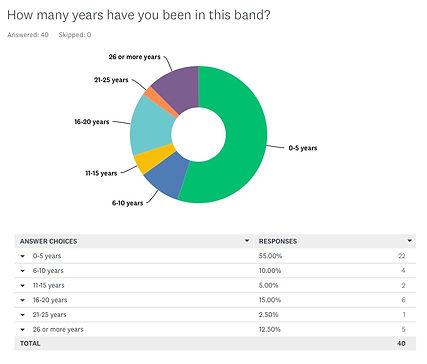 WCB Survey Q3 Ring Chart.jpeg