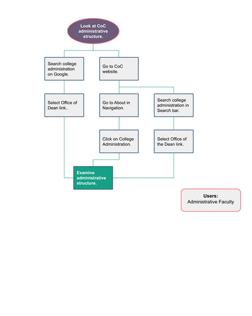 Task 7: Look at CoC administrative structure.