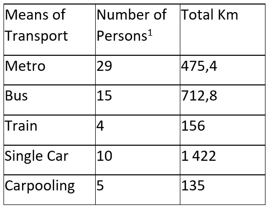 Means of Transport by our Participants