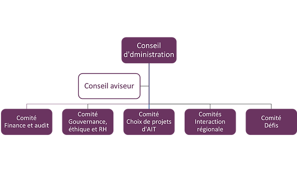 Gouvernance-FR.png