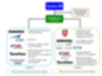 SAGE_Diagramme-gouvernance-Phases2-3-vSJ