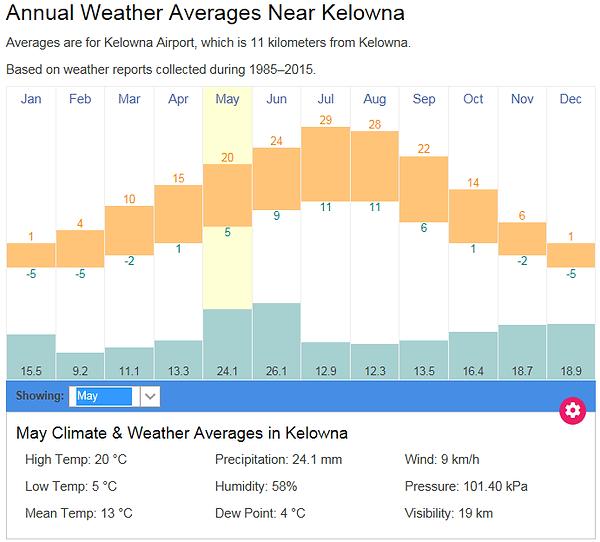 weather-average-Kelowna.png