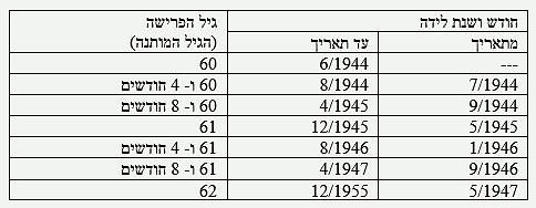 נשים - גיל פרישה לפי תאריך לידה