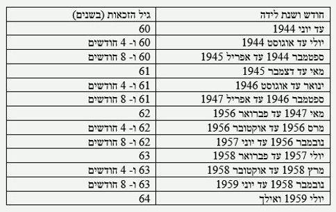 גיל הפרישה לנשים, על פי התיקון לחוק גיל פרישה, לפי תאריך לידה: