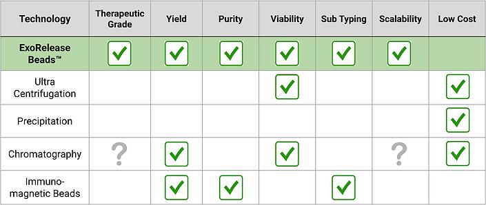Clara Biotech Comparison Chart
