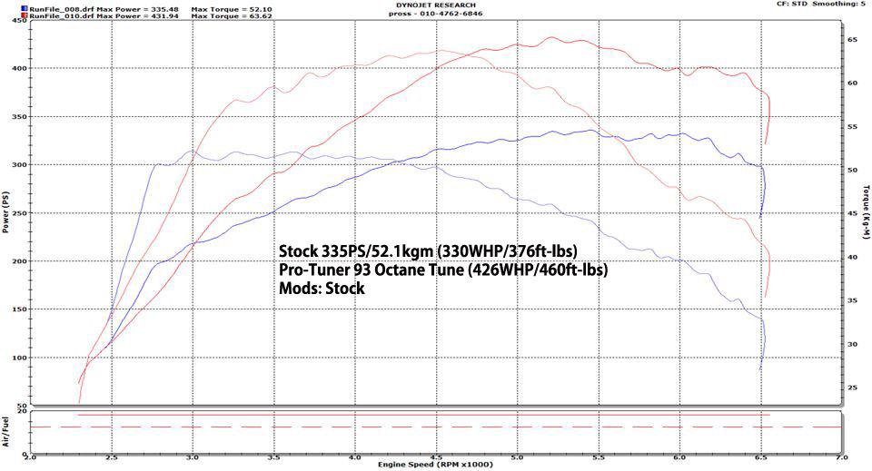 LAP3 Pro-Tuner V2 - 3 3T-GDI (Stinger & G70) | LAP3