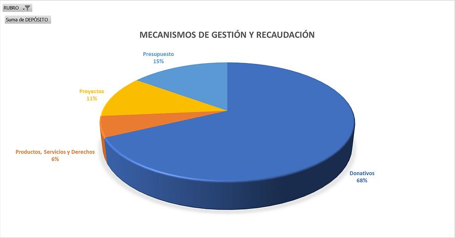 Mecanismo de gestion 2018.png