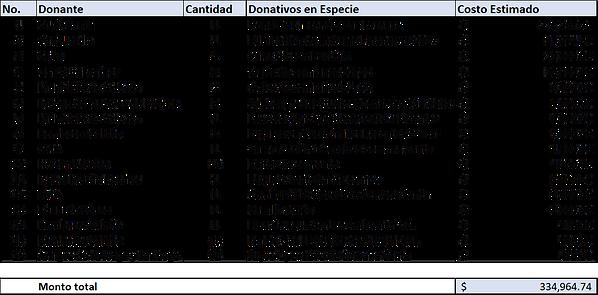 Donativos en especie 2018.png