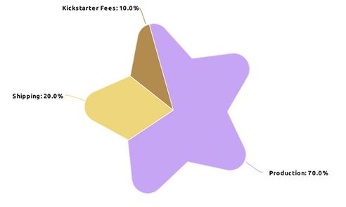 Kickstarter funding break down graphic