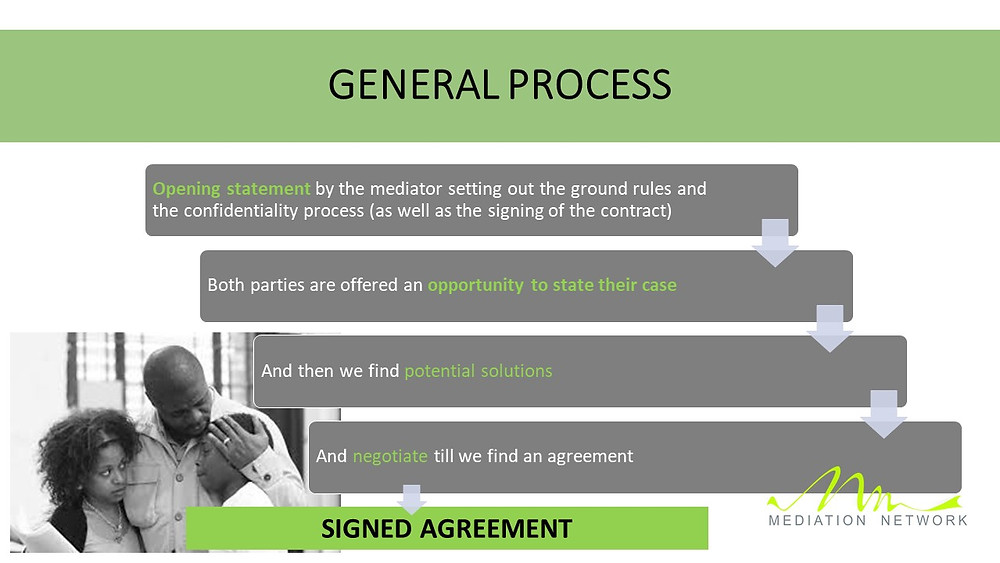 · Opening statement by the mediator setting out the ground rules and the confidentiality process (as well as the signing of the contract) · Both parties are offered an opportunity to state their case · And then we find potential solutions  · And negotiate till we find an agreement