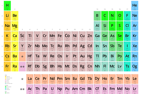 600px-Periodic_table_vectorial-598x399.p