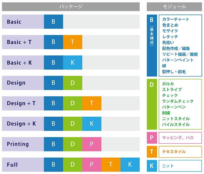 PLANSパッケージ構成