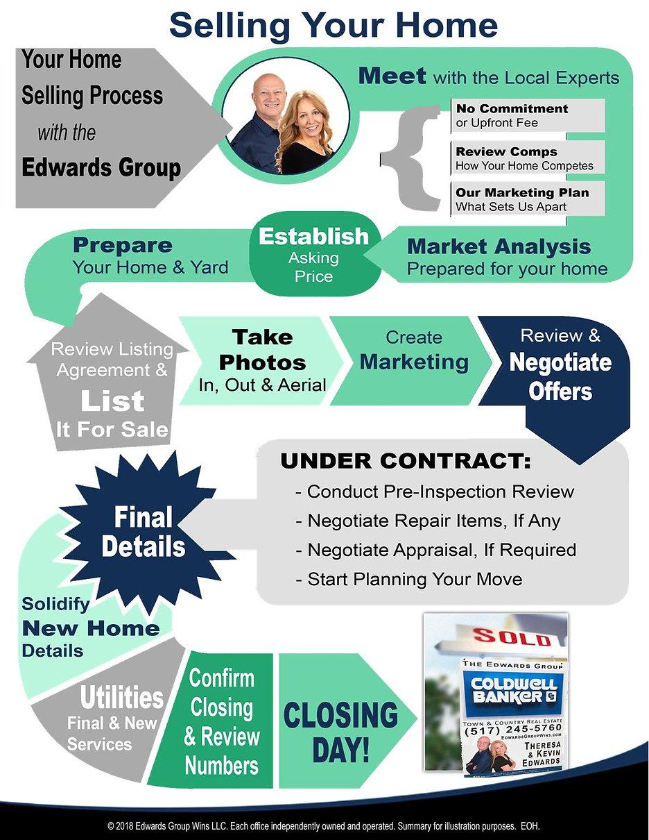 Selling Roadmap - Edwards.jpg