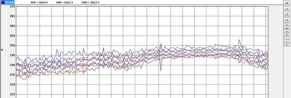 Суточная фиксация показателей качества электрической энергии