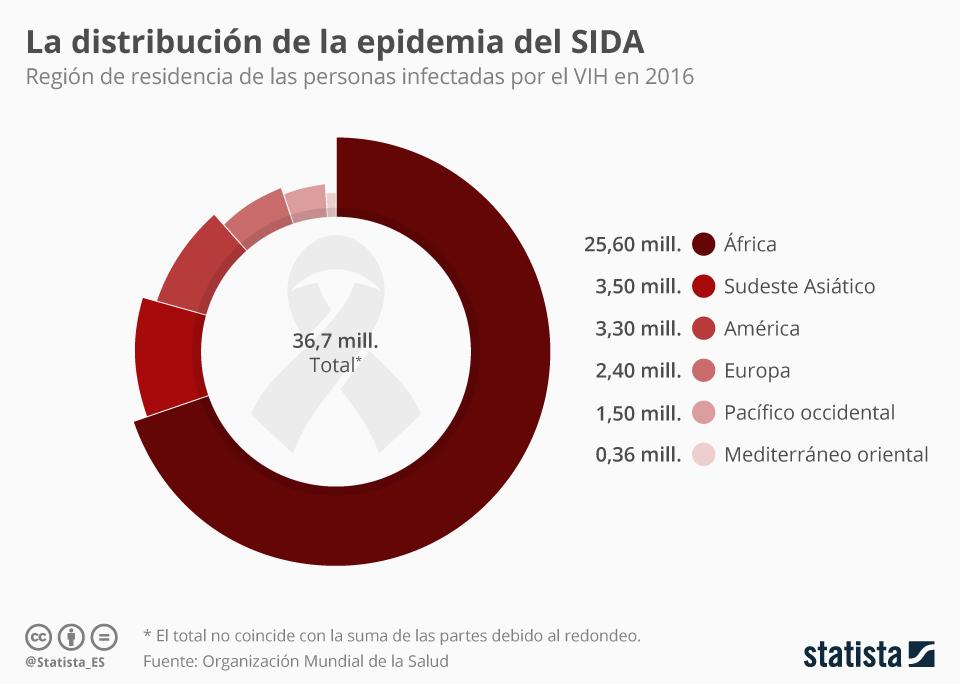 epidemia SIDA VIH