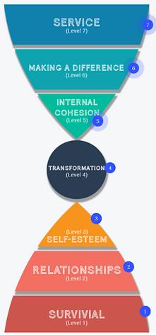 Transformation Model.png