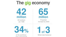 4 Ways Healthcare Organizations Can Use the Gig Economy