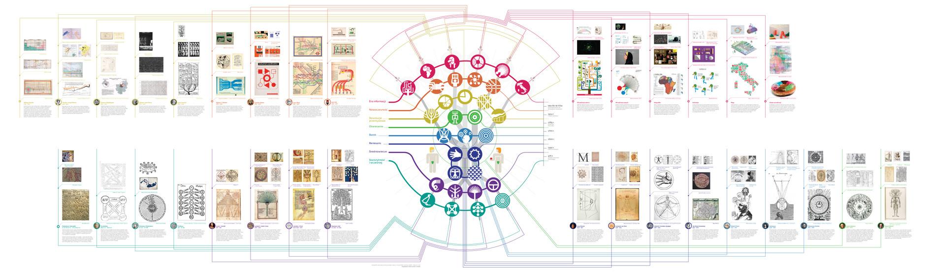 drzewo+timeline.jpg