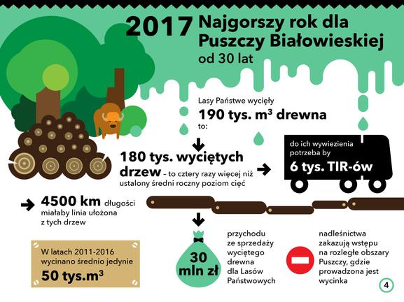 Białowieża_dane statystyczne