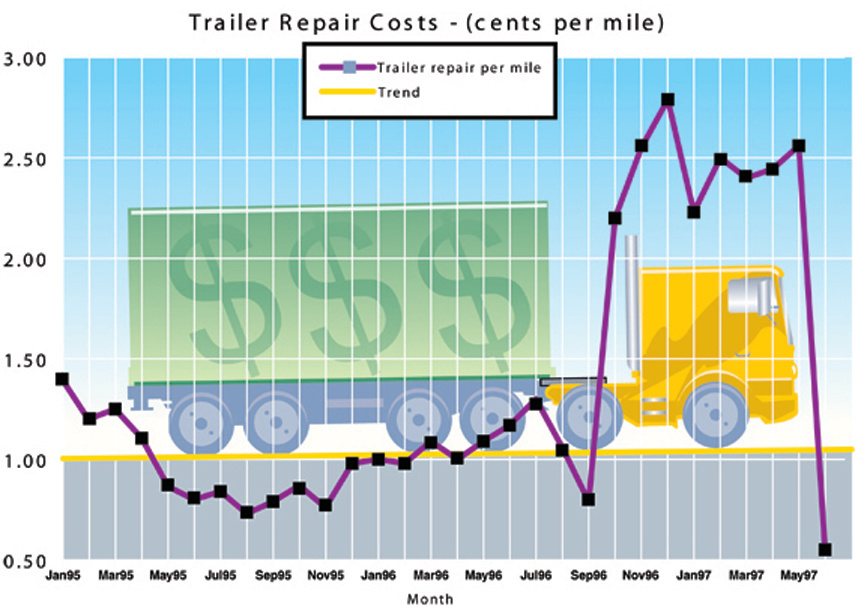 truck repair costs