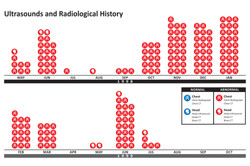 Ultrasounds and Radiological History