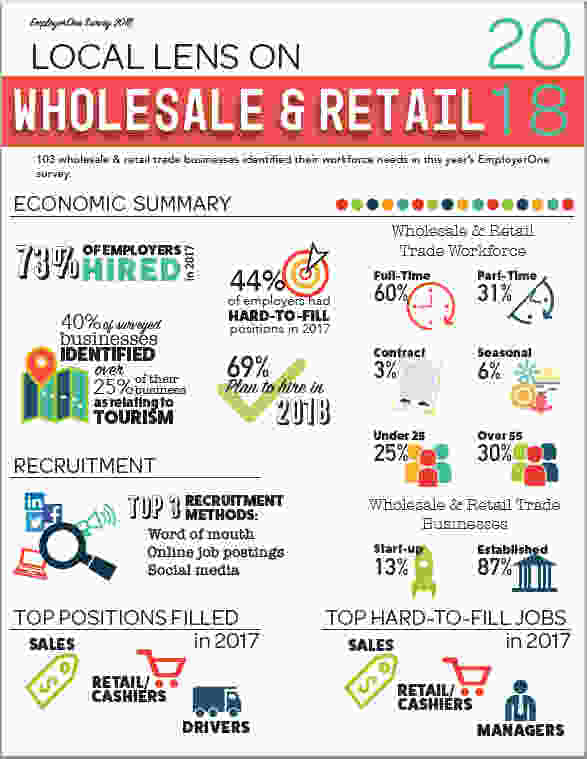 103 wholesale & retail trade businesses identified their workforce needs in this year's EmployerOne survey.