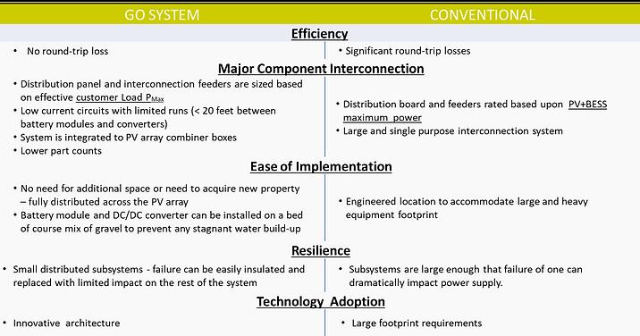GO System Advantages.png