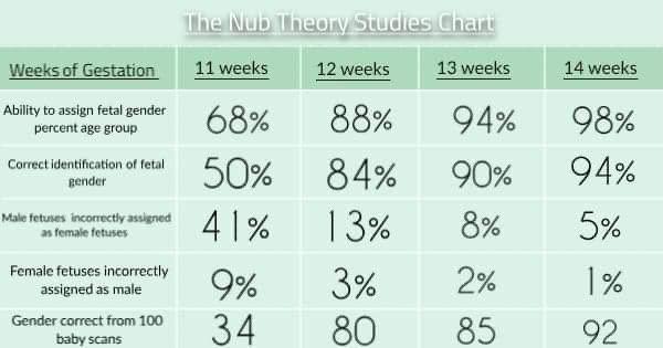 nub theory accuracy