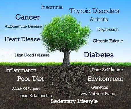 Alternative medicine Sterling Heights