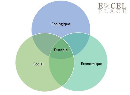 Le développement durable : un acteur de la qualité