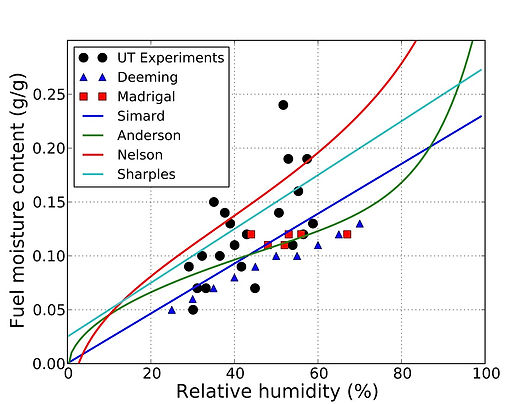 Effect of humidit on fuel moisture content of vegetation