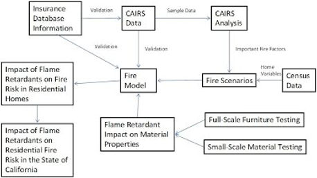 Flow chart of statistical methodology to assess fire rik
