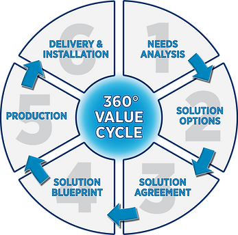 360 Degree Value Cycle