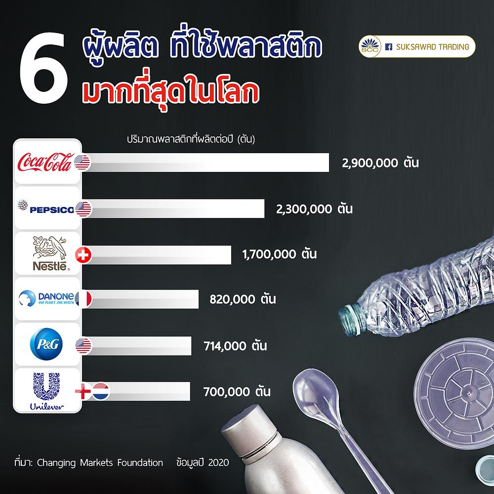 6 ผู้ผลิต ที่ใช้พลาสติก มากที่สุดในโลก โค้ก coca cola เป็ปซี่ Pepsico เนสเล่ nestle ยูนิลิเวอร์ Uniliver changing markets foundations ขวดพลาสติก แก้วพลาสติก