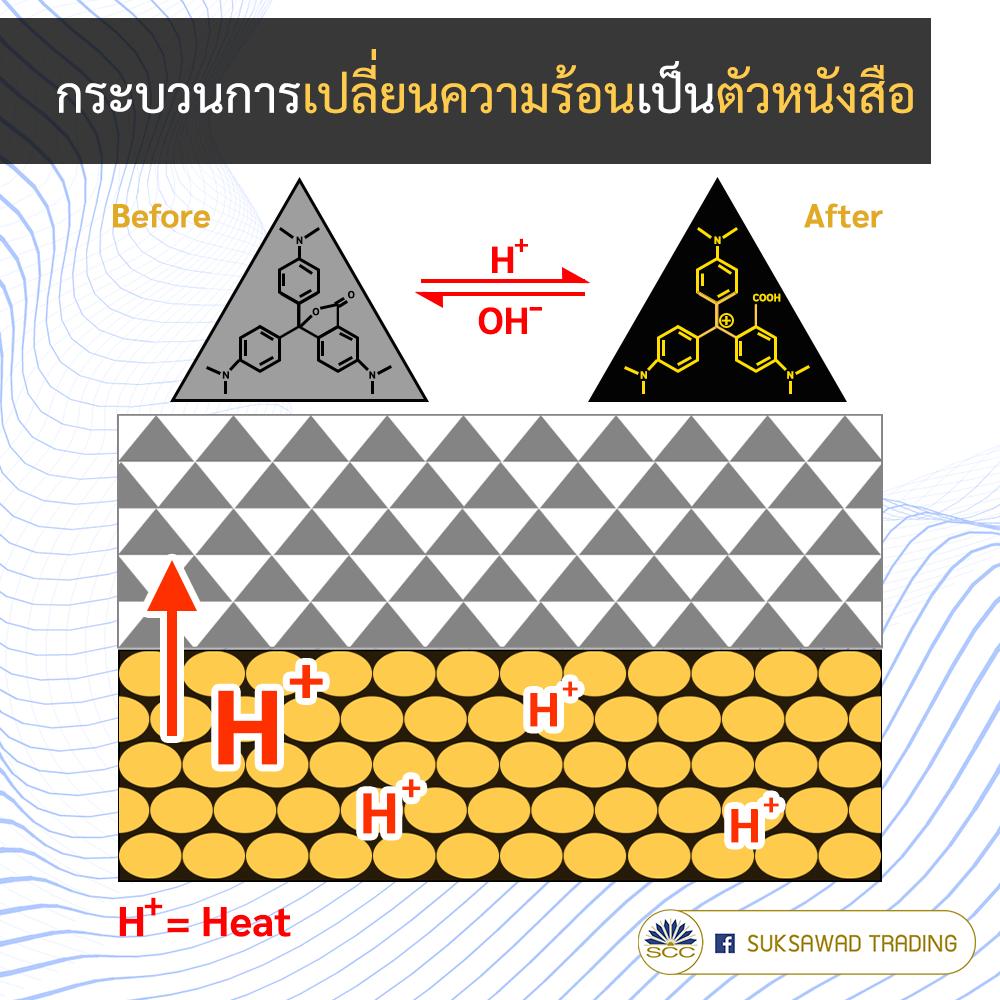 หลักการทำงานกระดาษความร้อน กระดาษเทอร์มอล