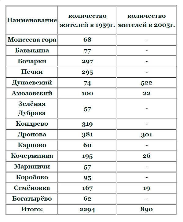 Дроновский с.c..jpg