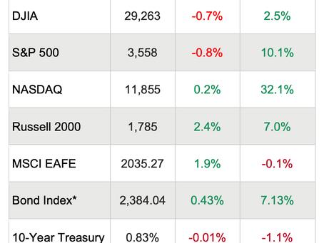 Weekly Market Update - November 20, 2020