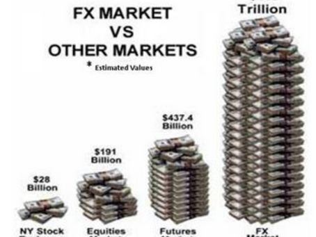 Currency Markets, BitCoins and Perspective