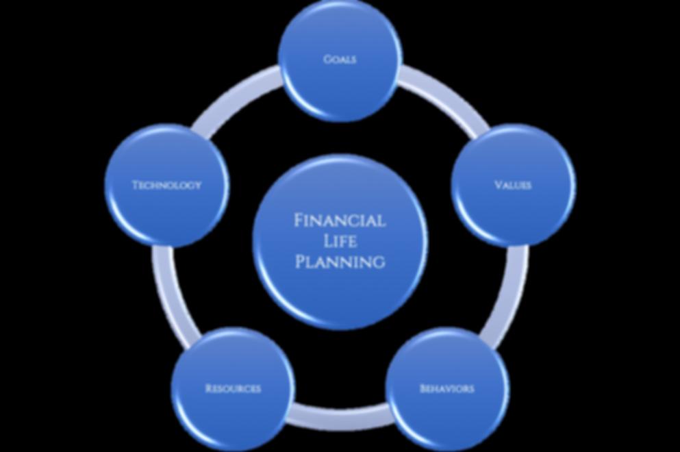 Modern Wealth Financial Life Planning