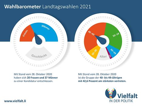 ViP_Wahlbarometer-Kombi_2021_Stand-28.Ok
