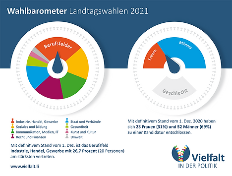 ViP_Wahlbarometer_Geschlecht-Beruf_1.Dez