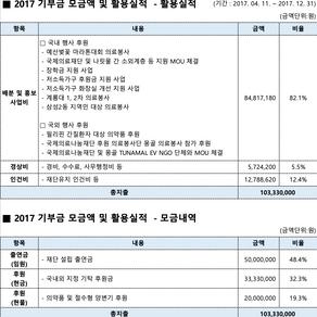2017 기부금 모금액 및 활용실적