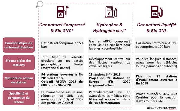 comparaison_carburant.png