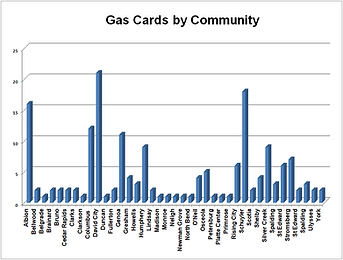 2018 Gas Cards.png