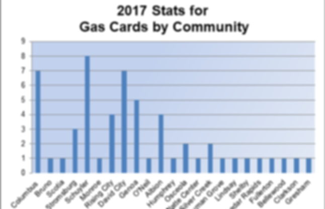 Gas cards given to cancer patients
